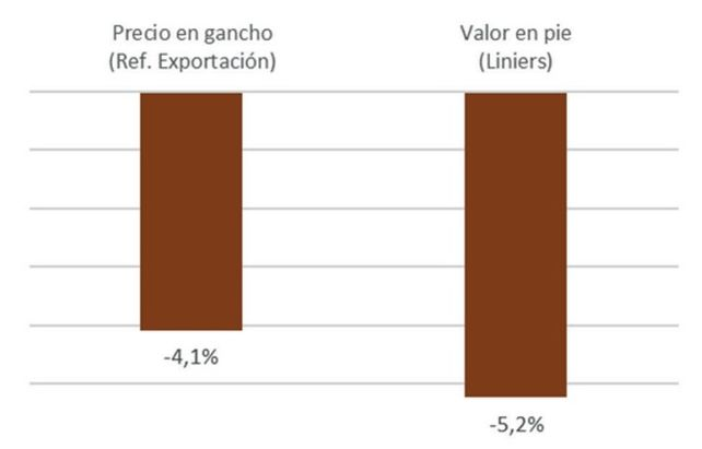Pérdida de valor del Novillo -en dólares- desde mayo a la fecha, en base a datos del Ipcva y Mercado de Liniers.