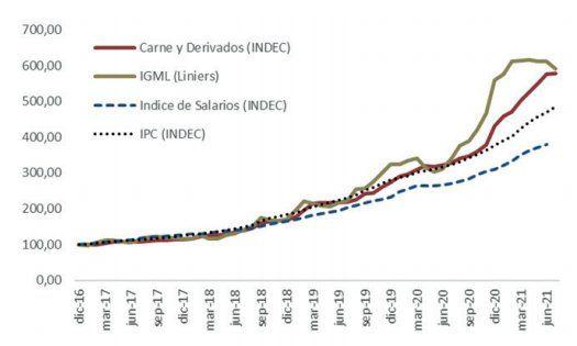 Evolución de diferentes indicadores de precios y salarios, expresados como índice base 100 (diciembre 2016 = 100)