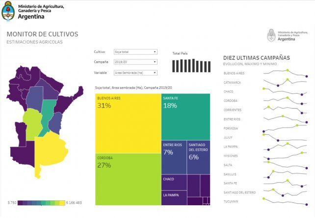Monitoreo de cultivos en un pantallazo