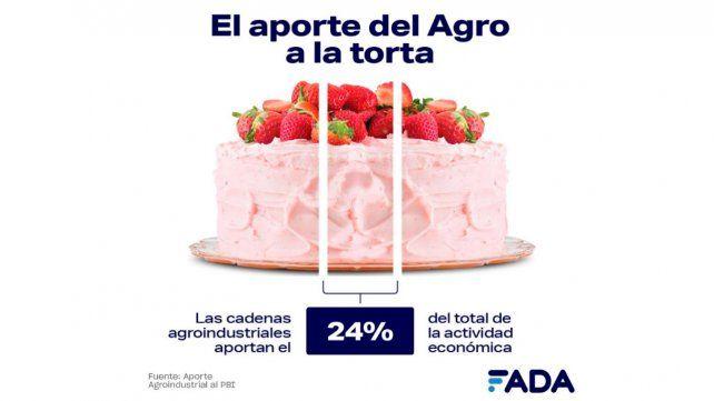 La actividad económica cayó un 10% en el 2020 y el 24% del movimiento provino de las cadenas agroindustriales.