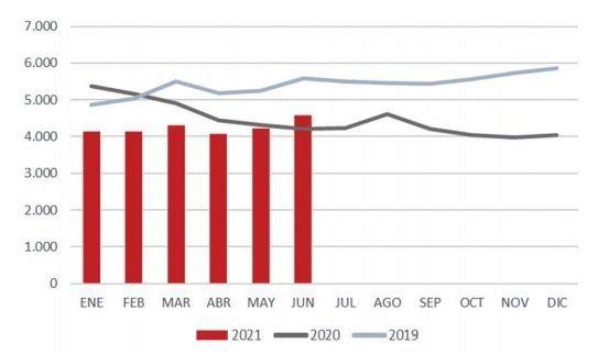 Valor promedio de las exportaciones de carne vacuna, expresado en u$s/toneladas.