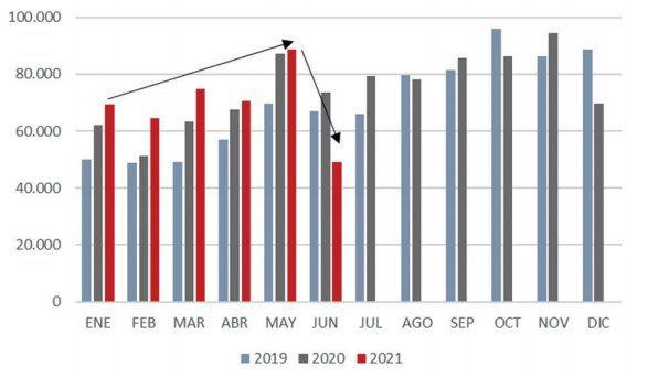 Volumen mensual de exportaciones de carne vacuna, expresado en toneladas equivalente carcasa.