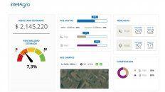 La plataforma de InteliAgro permite ver en forma muy ágil el manejo del negocio agropecuario.